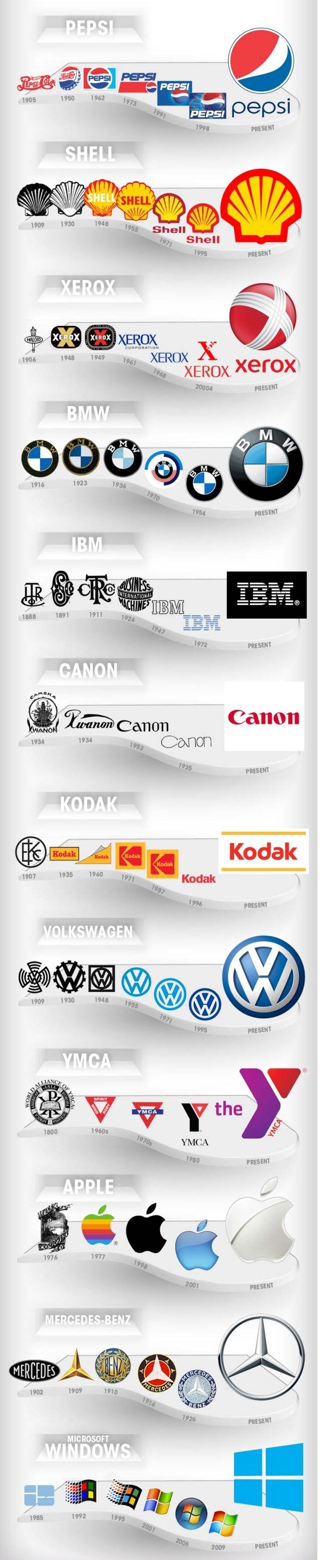 Markaların Logo Evrimi