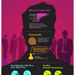 Pazarlama Yöneticileri Nasıl Bir Ajans İstiyor? [Araştırma / İnfografik]